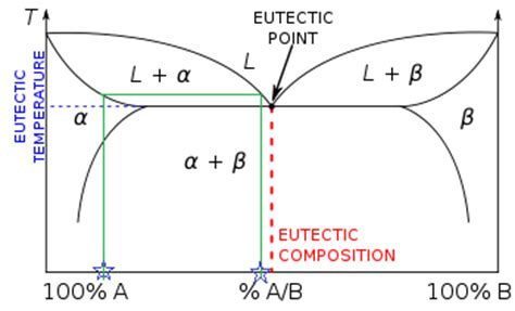 material science phase diagram lever rule