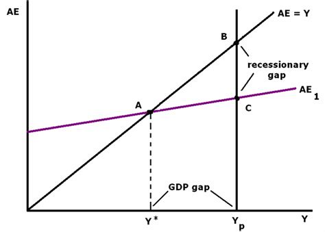 diagram of inflationary gap the gallery for gt inflationary gap and recessionary gap