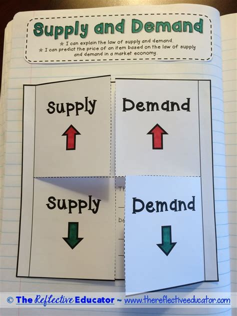 high c supply economics supply and demand a well texts and goods and