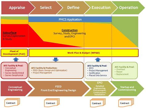 Project Phases Template by W3 Swastioko Budhi Project Monitoring And System