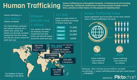 human trafficking statistics united states 2014 memes