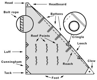 zeil meaning sail terms spinnaker sailing