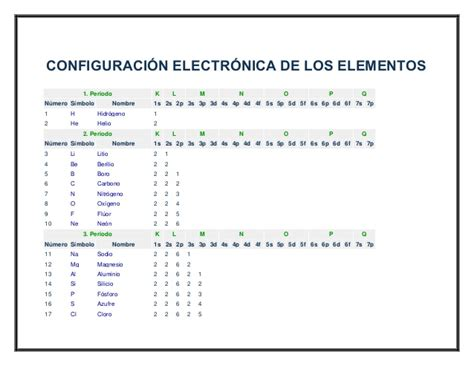 ac est n las tablas completas con los sueldos de los profesores configuracion electronica de los elementos quimicos tabla