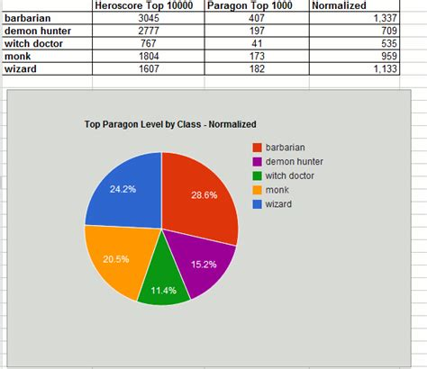 best paragon for barbarian best classes in current paragon ladder diabloprogress