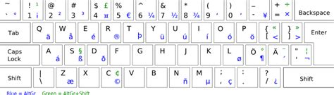 keyboard layout swedish programmer s vim setup for finnish swedish or other non us
