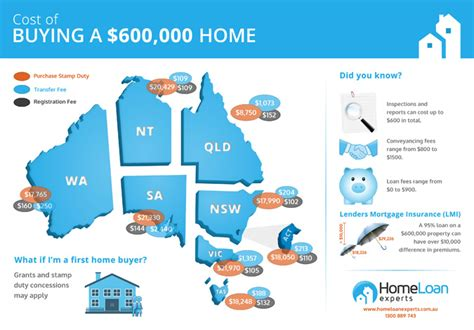 fees to pay when buying a house how much does it cost to buy a home