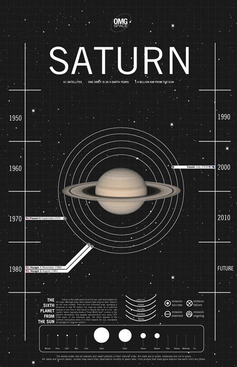 ruling planet saturn 17 best ideas about planets on astronomy