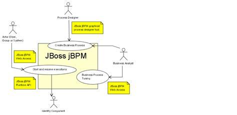 jbpm workflow engine jbpm starters kit 3 1 hbloading