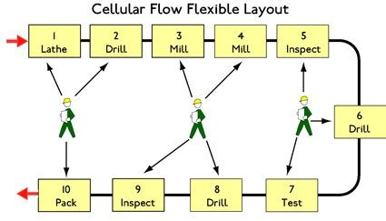 product layout system lean cellular manufacturing processing methods layouts