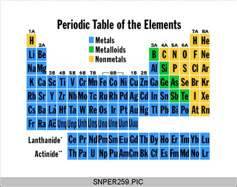 periodic table gases solids and liquids boardworks ltd of