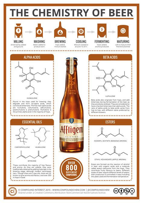 chemistry  beer scitech connect