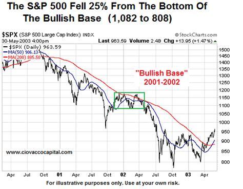 stock basing pattern technical analysis understanding stock market basing