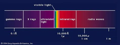 Ultraviolet Light Definition by Light Definition Properties Physics Quantum Theory