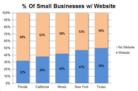 websites for graphs marketing technology and the future of small business