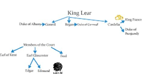 king lear themes family copy of king lear family tree by beatrice ruggieri on prezi
