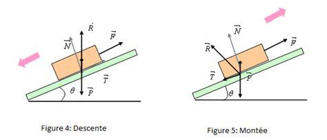 De Frottement Plan Incliné by Plan Inclin 233 Et Les Th 233 Or 232 Mes Fondamentals Forum