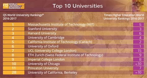 Top Mba Colleges In The World Qs by World Rankings 2016 2017 Qs Vs Times Higher