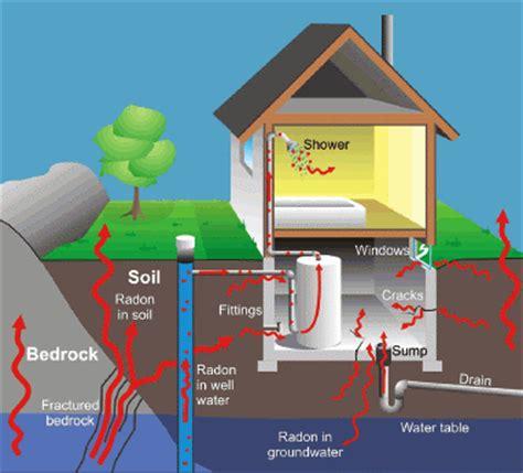 radon in house radon halton region