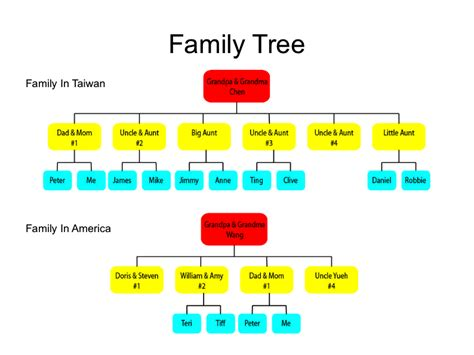 10 generation family tree template 10 best images of three generation family tree chart 6