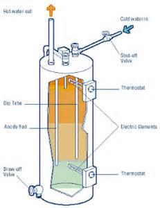 paraffin lenöl electric water heater pemanas air listrik legenda