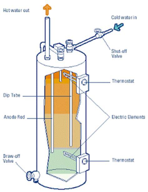 Water Heater Listrik Tankless electric water heater pemanas air listrik legenda