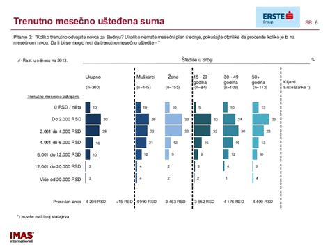 converter novca rezultati istraživanja o štednji u srbiji za 2014 godinu