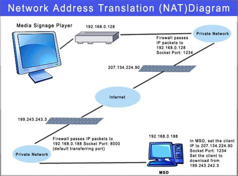network address translation diagram digital dynamic signage widescreen chassis mount media