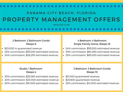 Typical Apartment Property Management Fees Vacation Rental Property Management Advice Tips Tricks