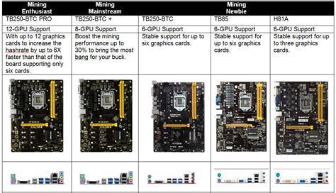 Biostar Tb 250 Btc Pro Bonus Riser Card 12pc 1 biostar offers intel crypto mining motherboards ethos mining os support techpowerup