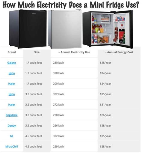 how much does electricity cost for a 1 bedroom apartment 1000 images about chalkboard fridge on pinterest menu