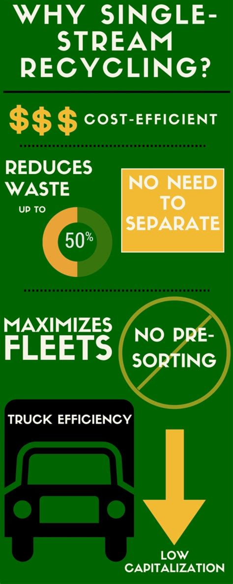 about program waste management single stream recycling why single stream recycling