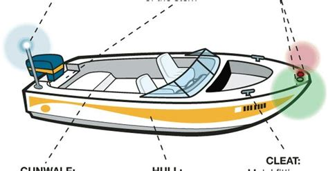 sail boat licence boat terminology sailing pinterest boating and
