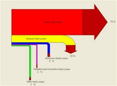 sankey diagram solar power misc sankey diagrams uncommented 01 sankey diagrams