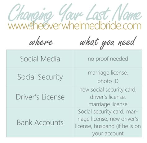 name changing a practical wedding blog ideas for the wedding blog planning resources the overwhelmed bride