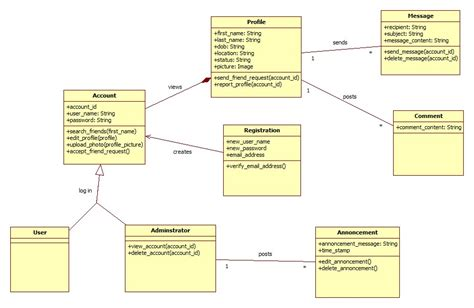 class diagram use uml is this class diagram correct according to this use