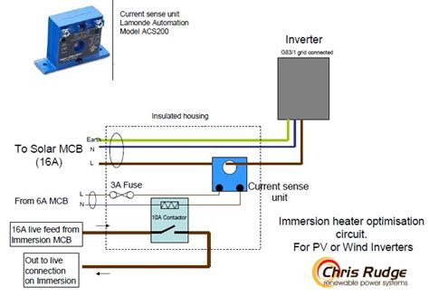 auto enables use of solar pv for immersion heater