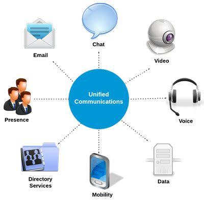 unified design definition what is unified communications uc