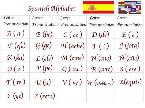 spanish b for the spanish alphabet the spanish alphabet has the following 27 letters and 2 digraphs spanish