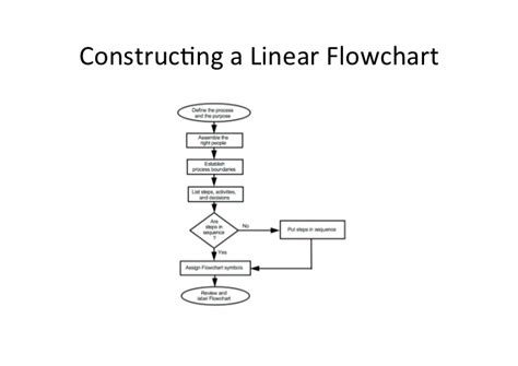 Best Linear Search Linear Search Flowchart Best Free Home Design Idea Inspiration