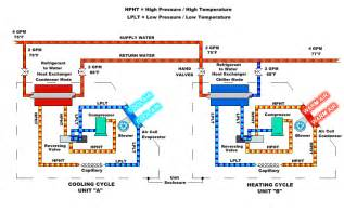 refrigeration basic refrigeration operation