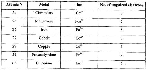 Periodic Table Test Unpaired D 233 Finition What Is