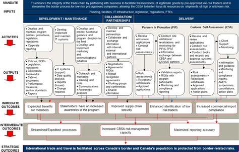 8 Images Of C Tpat Transportation Risk Assessment Template Stupidgit Com C Tpat Risk Assessment Template