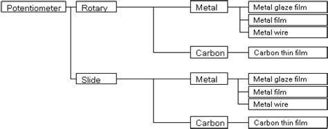 fixed resistor electrical characteristics categorize by construction