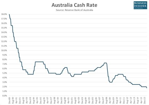 australian bank rates rba cuts rate to record low 1 75 business insider