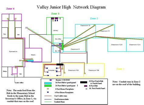 school diagram valley middle school network diagram