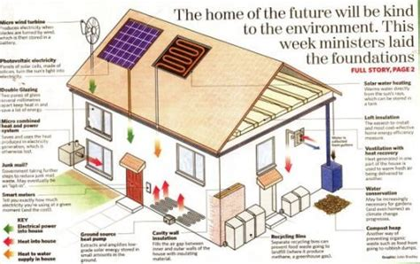 eco friendly homes plans wallpaper 箘nteresting home designs environmentally