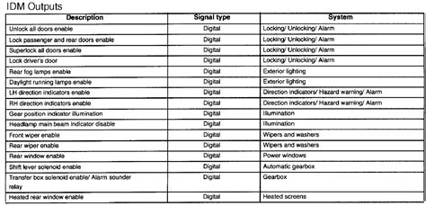 land rover discovery alarm wiring diagram free