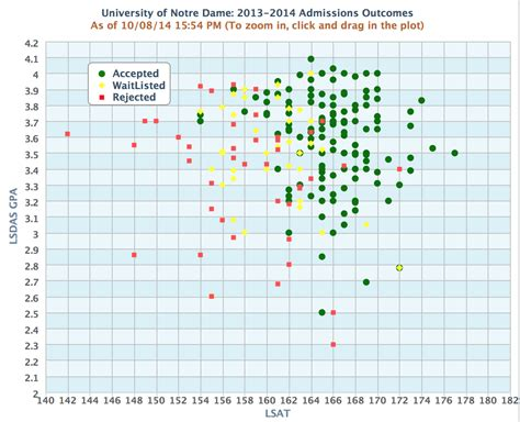 Of Notre Dame Mba Acceptance Rate by Notre Dame School C O 2018 2014 2015 Applicants