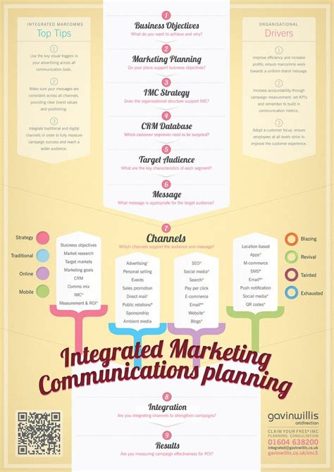 social media communication plan template 25 best ideas about marketing communications on