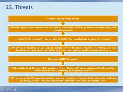 spoof host ssl anony tun achi 2 secure web gateway